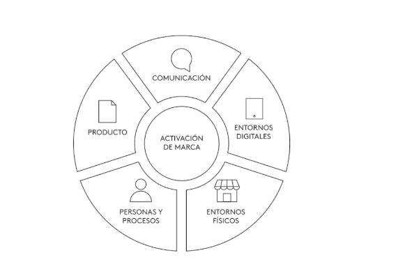 O plano de ativação de marca: em que consiste e como geri-lo com sucesso