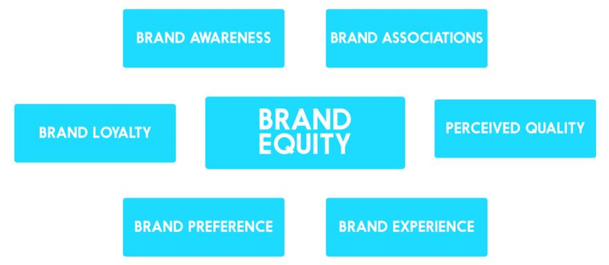 Brand equity: em que consiste o conceito e como se constrói